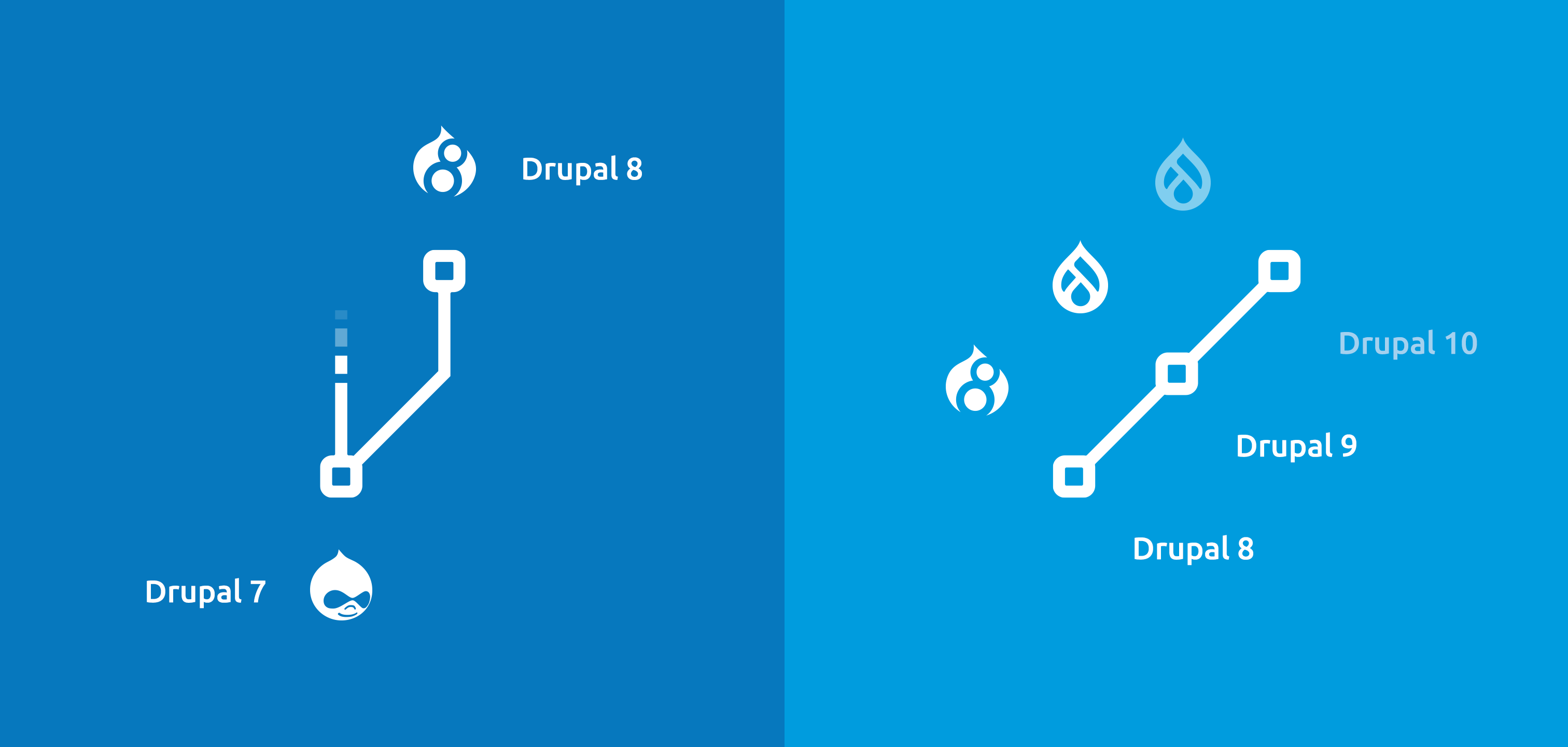 Gafik: Drupal Upgrade Branches