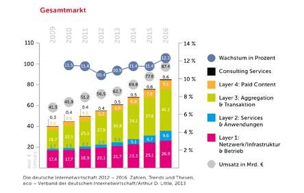 Wachstum Internet
