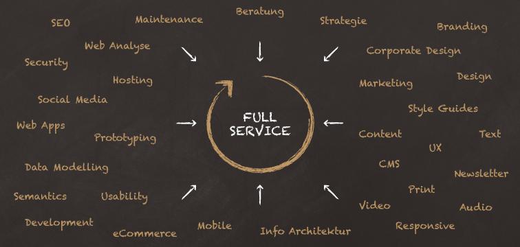 Tafelbild mit Kreidezeichnung: Alle Full Service Dienstleistungen der Internet Agentur Tojio