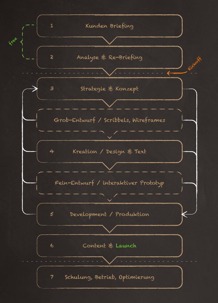 Prozessmodell für interaktive Projekte