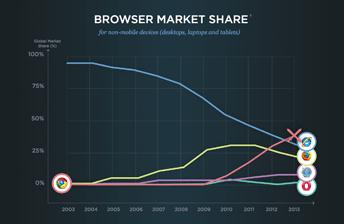 Der Screenshot aus der Infografik Internet Wars zeigt die Marktanteile der gängigen Internet Browser.