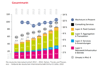 Die Grafik zeigt das zu erwartende Internet Branchen Wachstum von 11 Prozent pro Jahr an.