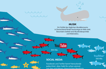 Wenn das Internet ein Ozean wäre - Eine Infografik aus dem WebMagazin, Volume1, exklusiv präsentiert von WebMagazin.de